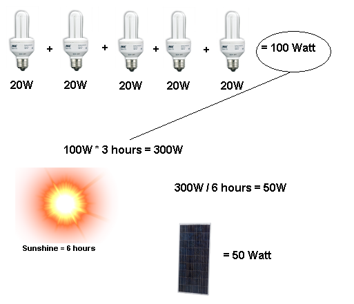Solar power calculator: all you need to know!
